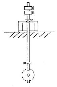 Kater's Reversible Pendulum Diagram