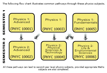 First Year Subject Pathways