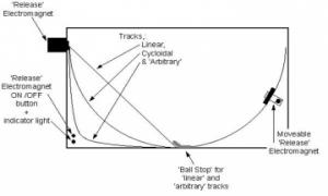 Cycloid Diagram